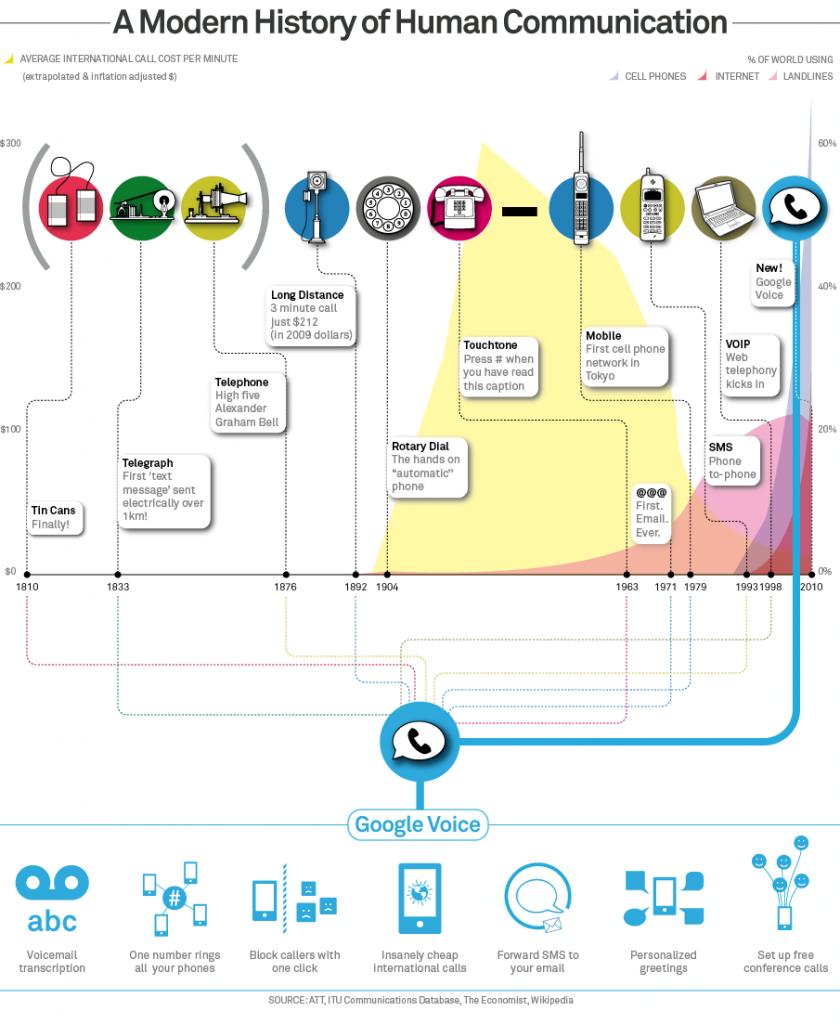Google Voice будущее коммуникаций